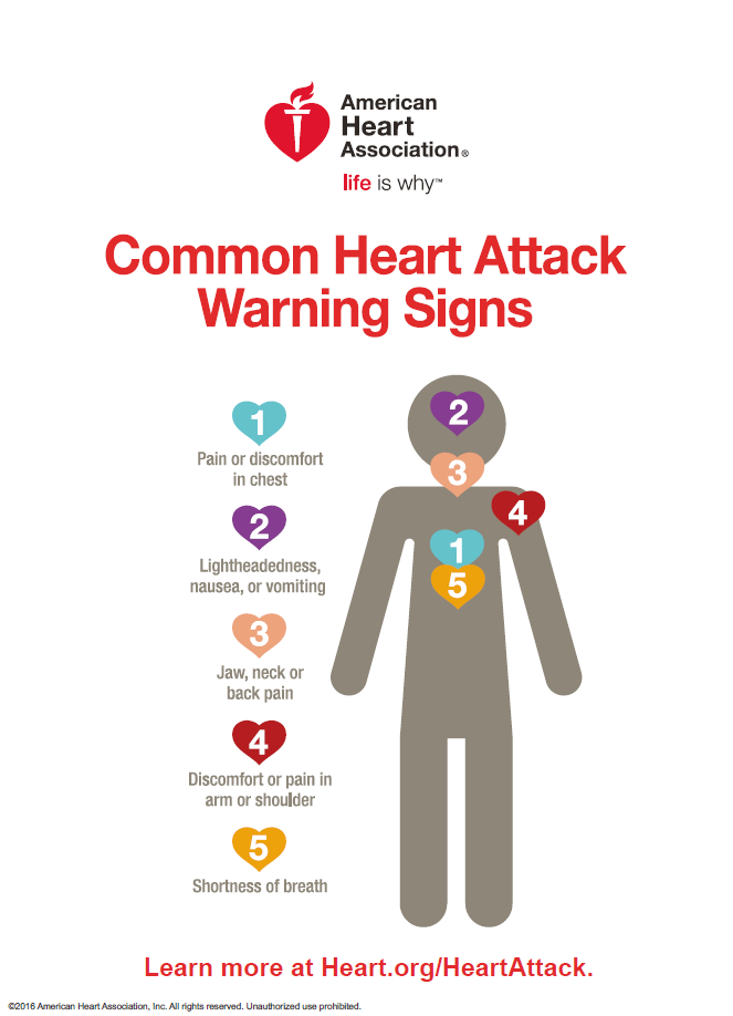Common heart attack signs